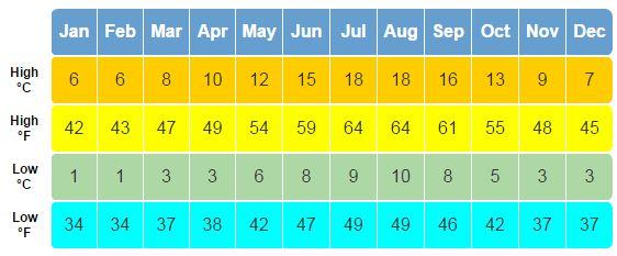 Newcastle weather chart